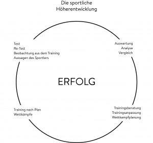 Die sportliche Höherentwicklung