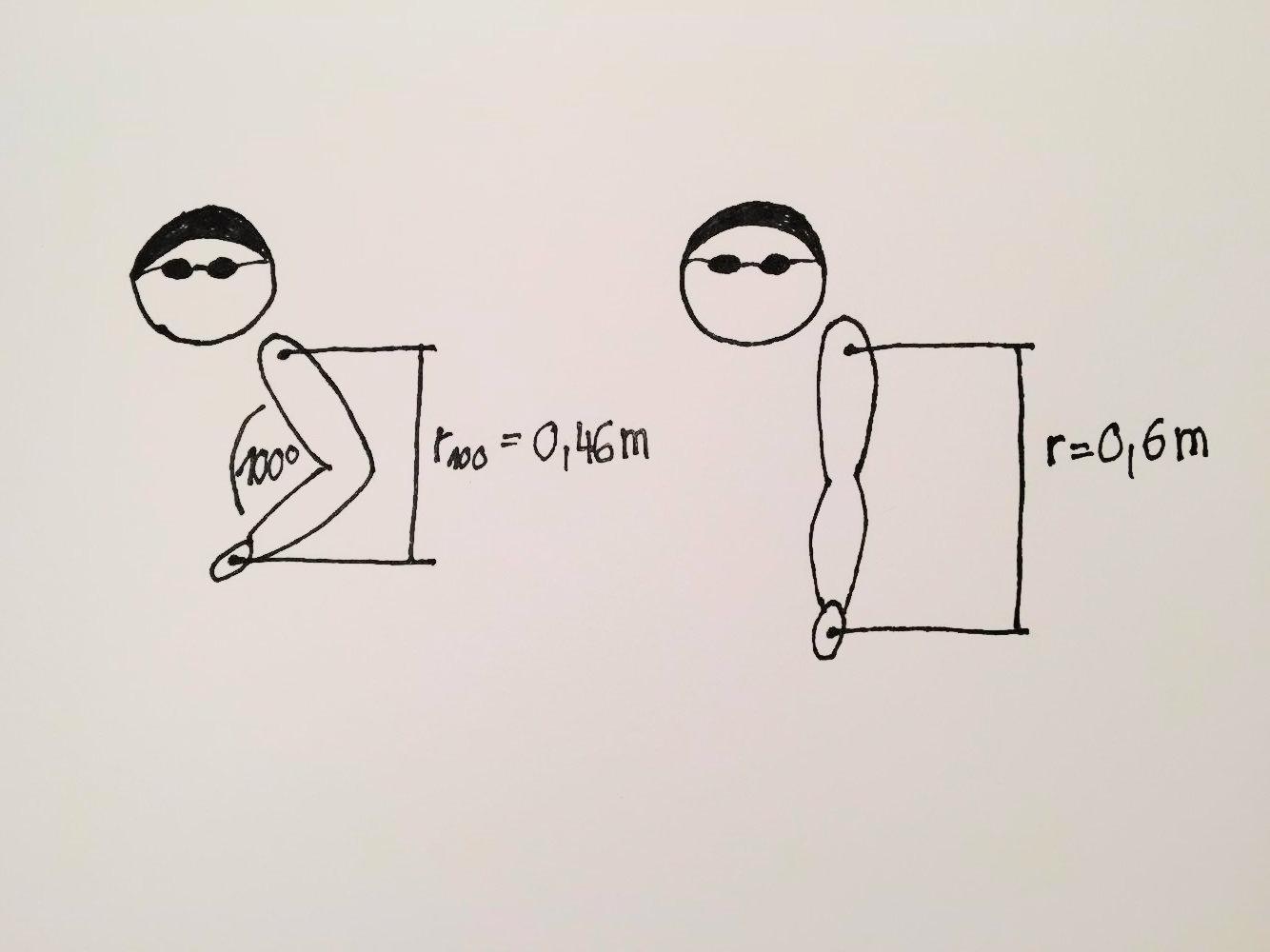 Schwimmen, Schulterschmerzen, Berechnung