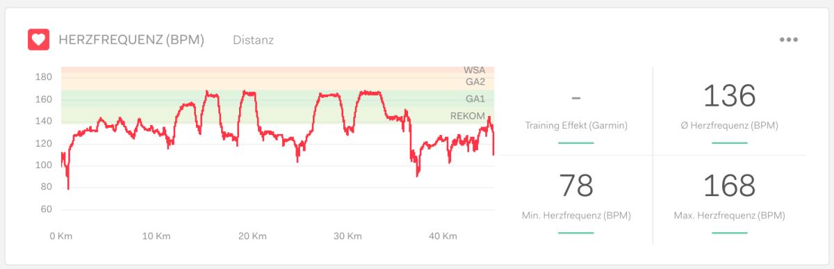 Herzfrequenz (Schläge/min), Screenshot aus TIME2TRI Athlete