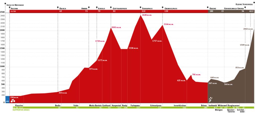 Höhenprofil SWISSMAN Extreme Triathlon. Quelle: SWISSMAN