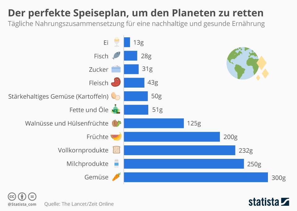 Quelle: Statista https://de.statista.com/infografik/16753/der-perfekte-speiseplan-fuer-mensch-und-umwelt/