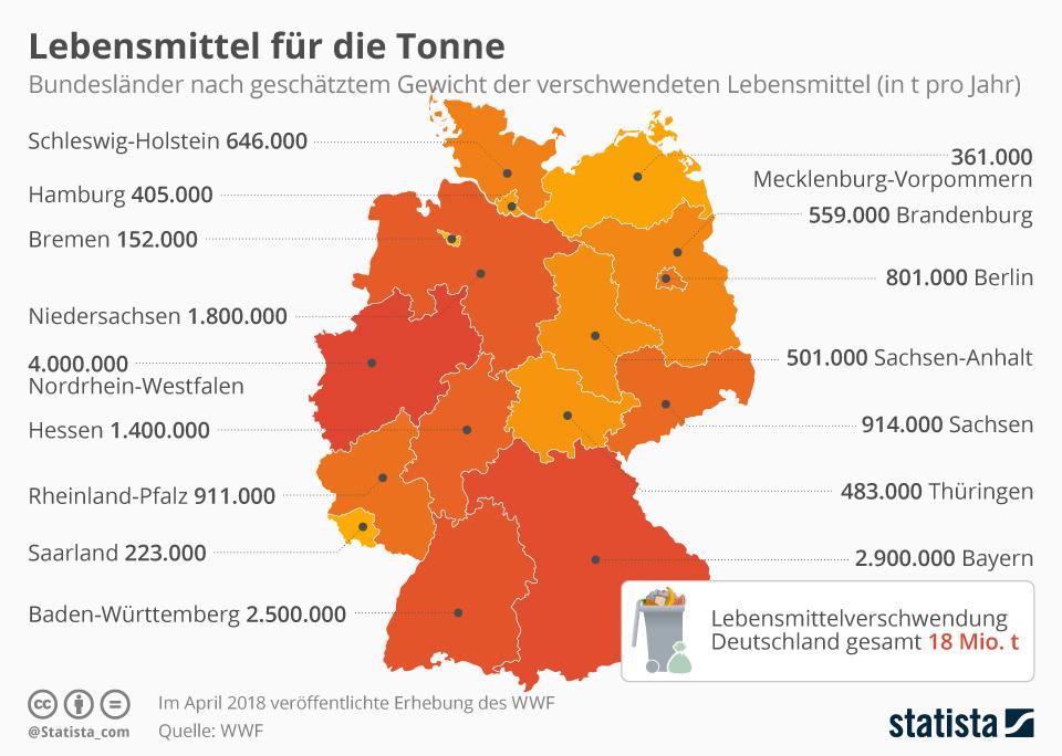 infografik_13597_bundeslaender_nach_verschwendeten_lebensmittel_n
