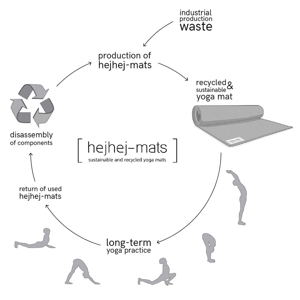 Kreislauf der hejhej-Matte / Bild: hejhej-mats
