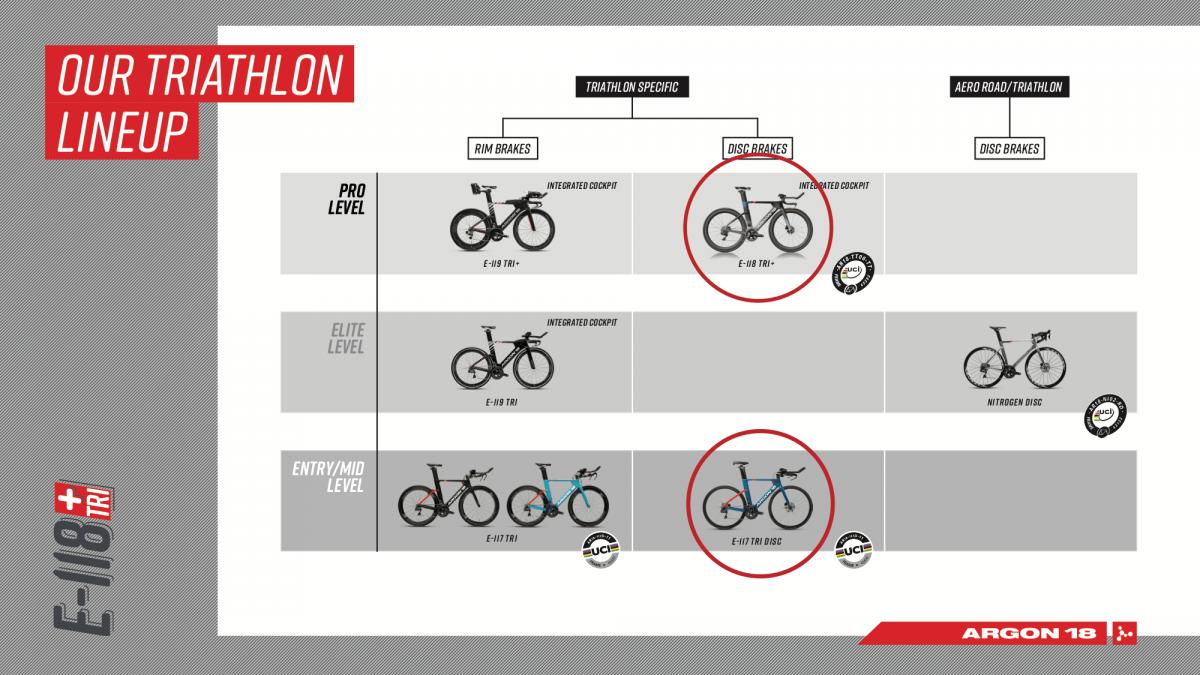 Argon18 Triathlon-Lineup